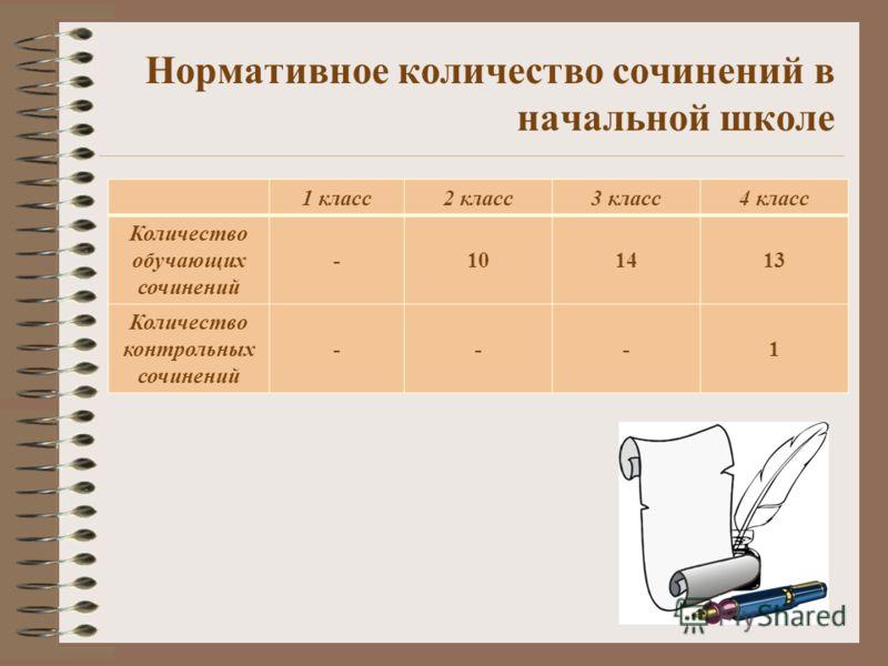 Нормативное количество сочинений в начальной школе 1 класс2 класс3 класс4 класс Количество обучающих сочинений -101413 Количество контрольных сочинений ---1