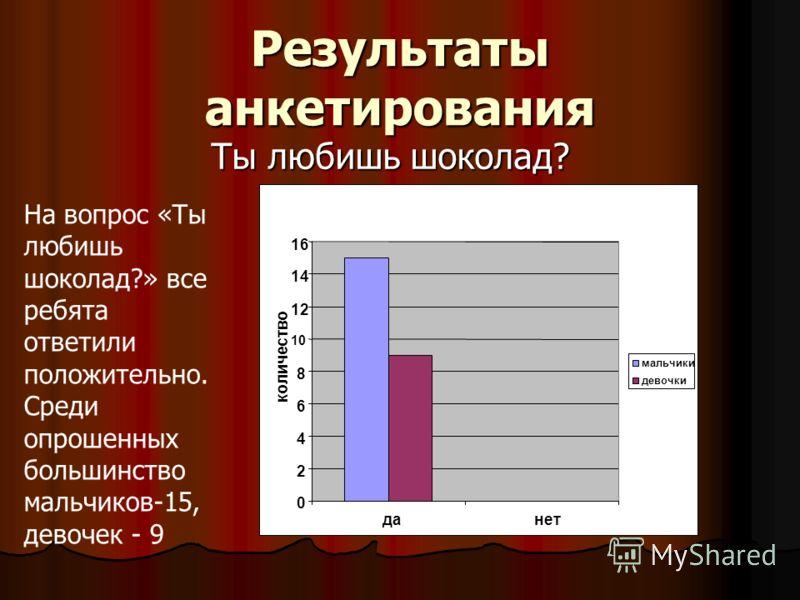Результаты анкетирования Ты любишь шоколад? 0 2 4 6 8 10 12 14 16 данет количество мальчики девочки На вопрос «Ты любишь шоколад?» все ребята ответили положительно. Среди опрошенных большинство мальчиков-15, девочек - 9
