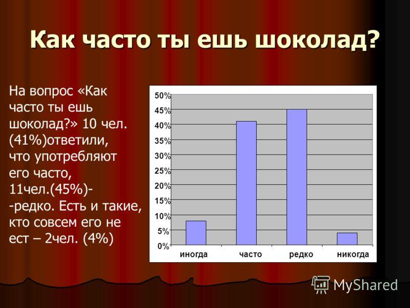 Как часто ты ешь шоколад? 0% 5% 10% 15% 20% 25% 30% 35% 40% 45% 50% иногдачасторедконикогда На вопрос «Как часто ты ешь шоколад?» 10 чел. (41%)ответили, что употребляют его часто, 11чел.(45%)- -редко. Есть и такие, кто совсем его не ест – 2чел. (4%)