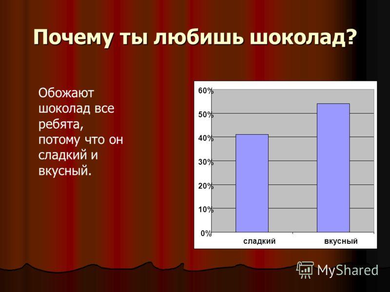 Почему ты любишь шоколад? 0% 10% 20% 30% 40% 50% 60% сладкийвкусный Обожают шоколад все ребята, потому что он сладкий и вкусный.