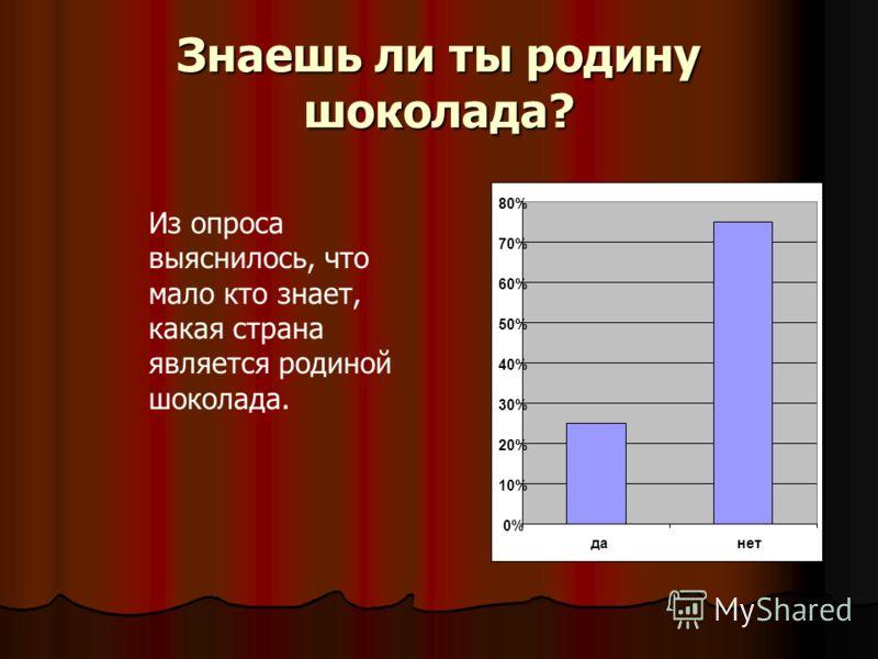 Знаешь ли ты родину шоколада? 0% 10% 20% 30% 40% 50% 60% 70% 80% данет Из опроса выяснилось, что мало кто знает, какая страна является родиной шоколада.