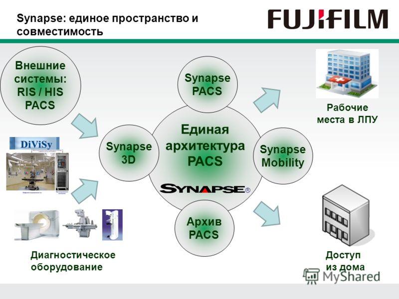 Synapse: единое пространство и совместимость Единая архитектура PACS ® Диагностическое оборудование Внешние системы: RIS / HIS PACS Synapse PACS Synapse 3D Synapse Mobility Рабочие места в ЛПУ Доступ из дома Архив PACS