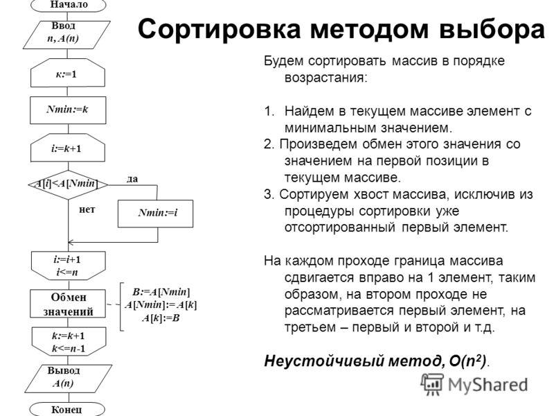 Сортировка методом выбора i:=k+1 Начало Ввод n, A(n) Nmin:=k к:=1 B:=A[Nmin] A[Nmin]:= A[k] A[k]:=B Конец Вывод A(n) k:=k+1 k