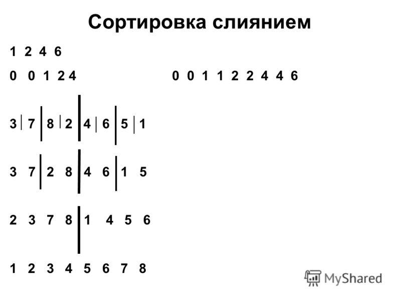 Сортировка слиянием 12 4 6 0 0 1 2 4 0 0 1 1 2 2 4 4 6 3 7 8 2 4 6 5 1 3 7 2 8 4 6 1 5 2 3 7 8 1 4 5 6 1 2 3 4 5 6 7 8