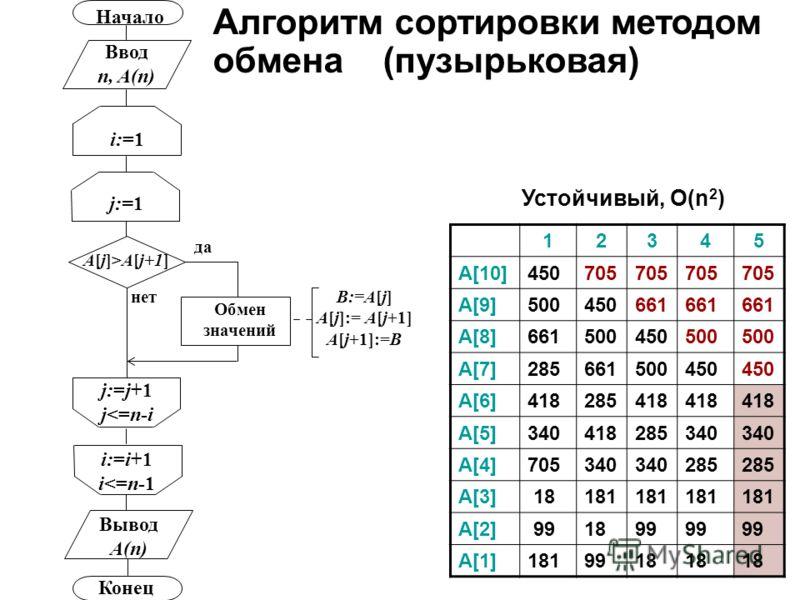 j:=1 Начало Ввод n, A(n) i:=1 Конец Вывод A(n) i:=i+1 i