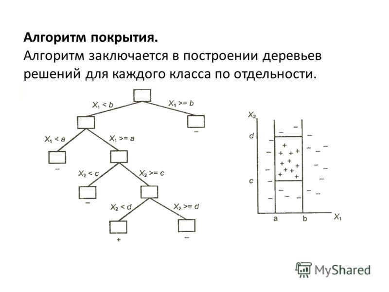 Алгоритм покрытия. Алгоритм заключается в построении деревьев решений для каждого класса по отдельности.