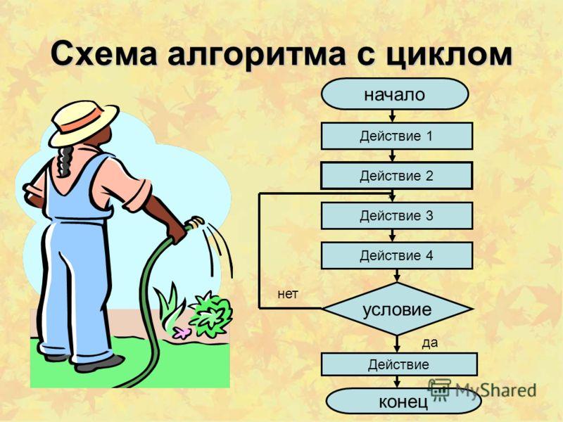 Алгоритм с циклом Алгоритм, в котором есть повторяющиеся действия (цикл)