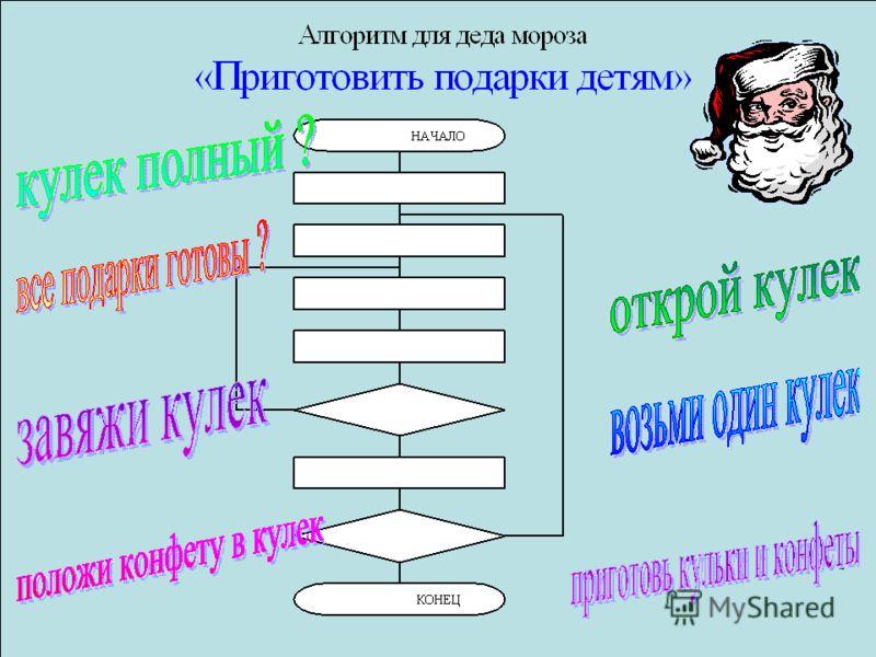 Сложный алгоритм «Собери яблоки с яблонь» Начало Действие 1 Действие 2 Действие 3 Действие 4 Условие 1 Условие 2 Конец