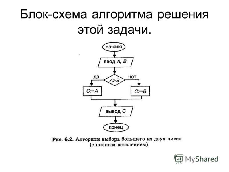 Блок-схема алгоритма решения этой задачи.