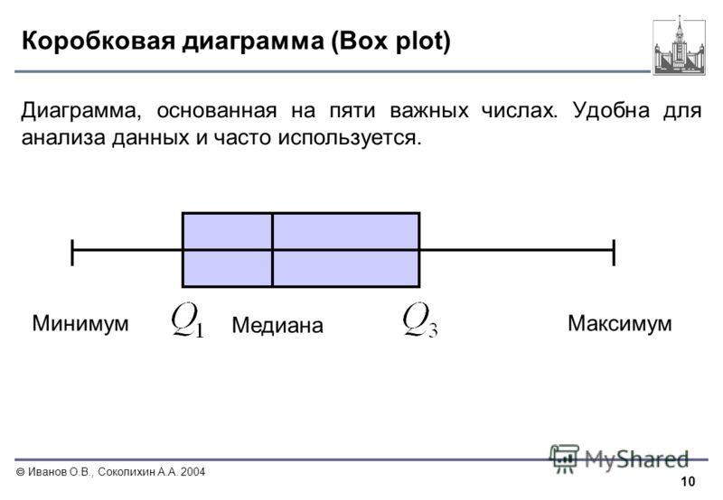 10 Иванов О.В., Соколихин А.А. 2004 Коробковая диаграмма (Box plot) Диаграмма, основанная на пяти важных числах. Удобна для анализа данных и часто используется. МинимумМаксимум Медиана