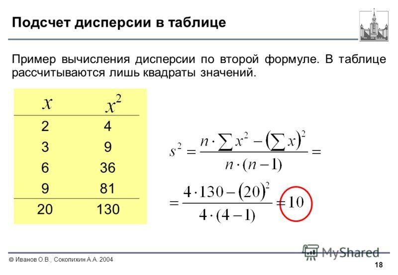 18 Иванов О.В., Соколихин А.А. 2004 Подсчет дисперсии в таблице Пример вычисления дисперсии по второй формуле. В таблице рассчитываются лишь квадраты значений. 24 39 636 981 20130