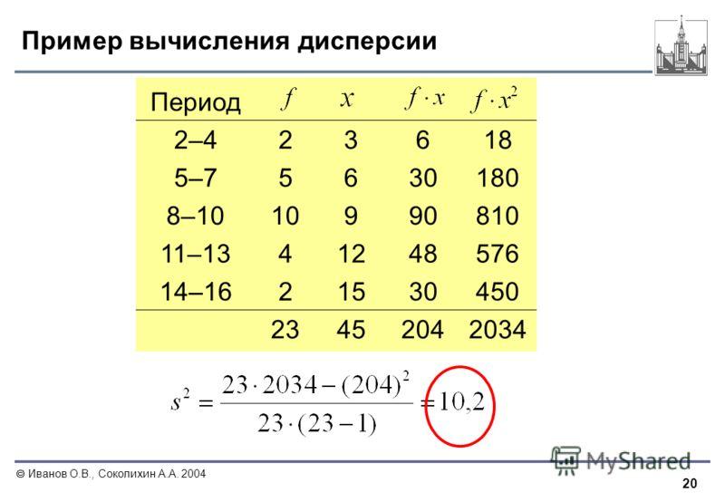 20 Иванов О.В., Соколихин А.А. 2004 Пример вычисления дисперсии Период 2–423618 5–75630180 8–1010990810 11–1341248576 14–1621530450 23452042034
