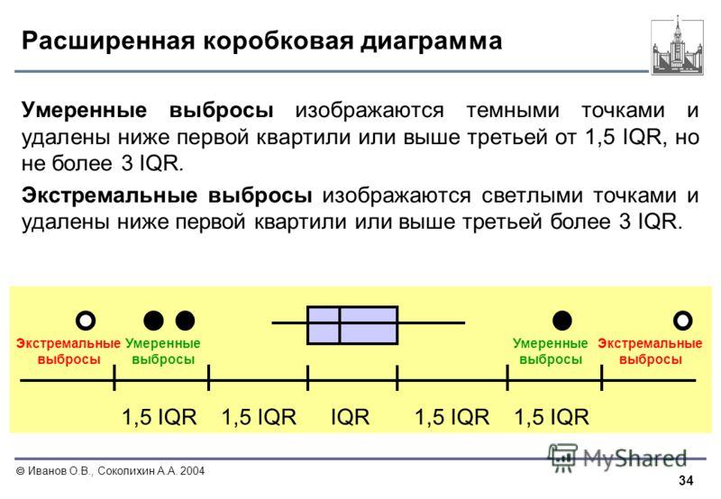 34 Иванов О.В., Соколихин А.А. 2004 Расширенная коробковая диаграмма Умеренные выбросы изображаются темными точками и удалены ниже первой квартили или выше третьей от 1,5 IQR, но не более 3 IQR. Экстремальные выбросы изображаются светлыми точками и у