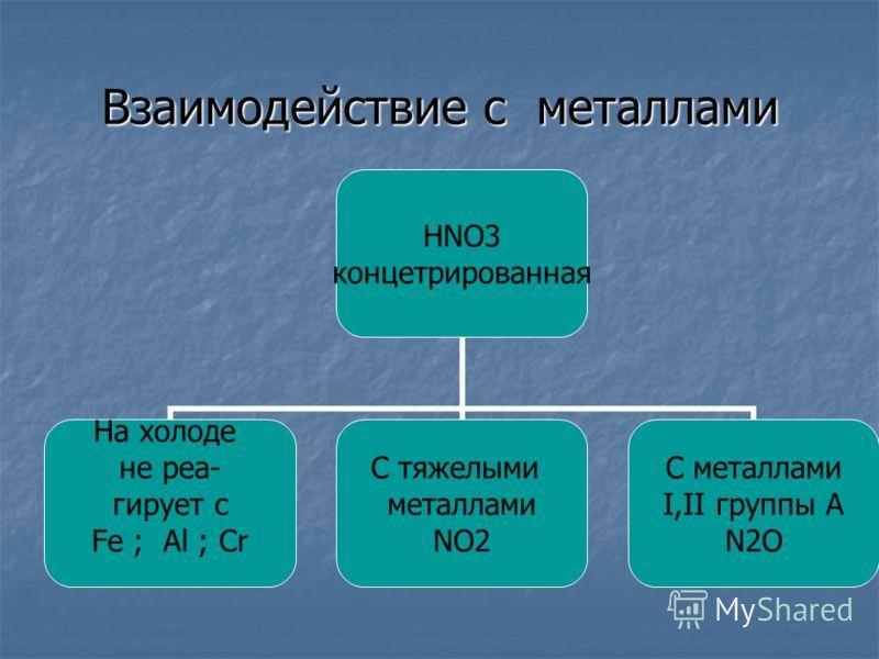Взаимодействие с металлами HNO3 концетрированная На холоде не реа- гирует с Fe ; Al ; Cr С тяжелыми металлами NO2 С металлами I,II группы А N2O
