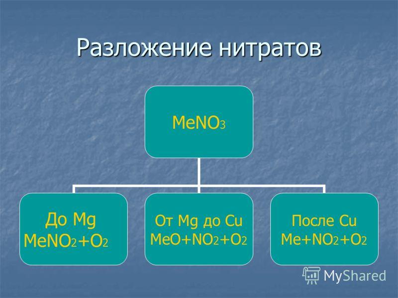 Разложение нитратов МеNO3 До Mg MeNO2+O2 От Mg до Сu MeO+NO2+O2 После Cu Me+NO2+O2