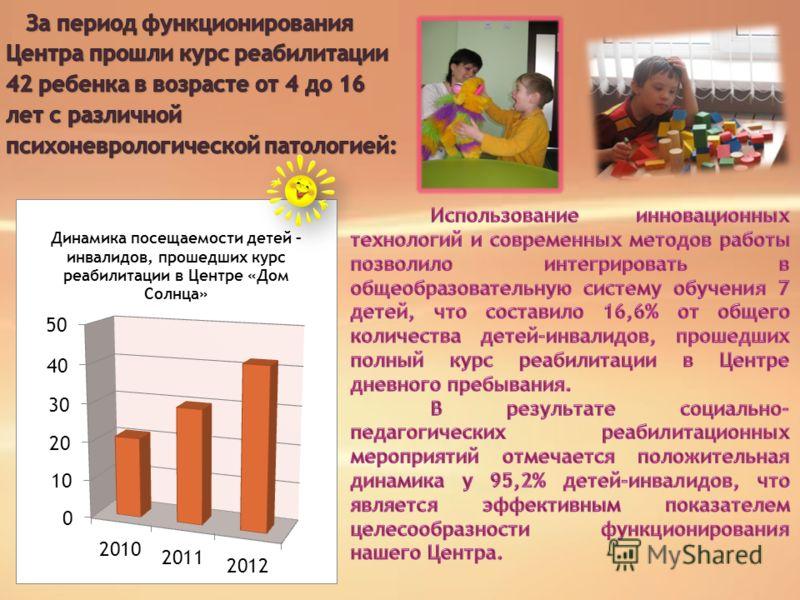 Динамика посещаемости детей – инвалидов, прошедших курс реабилитации в Центре «Дом Солнца»