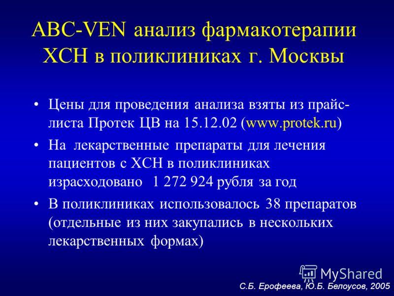 ABC-VEN анализ фармакотерапии ХСН в поликлиниках г. Москвы Цены для проведения анализа взяты из прайс- листа Протек ЦВ на 15.12.02 (www.protek.ru) На лекарственные препараты для лечения пациентов с ХСН в поликлиниках израсходовано 1 272 924 рубля за