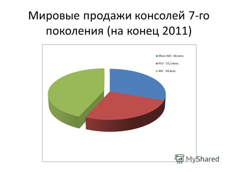 Мировые продажи консолей 7-го поколения (на конец 2011)