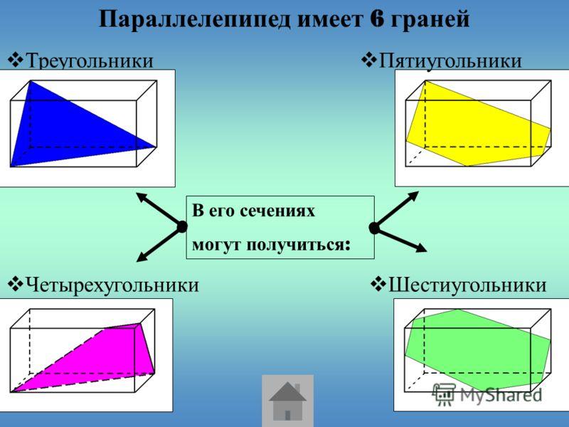 Параллелепипед имеет 6 граней Четырехугольники Шестиугольники Пятиугольники В его сечениях могут получиться :