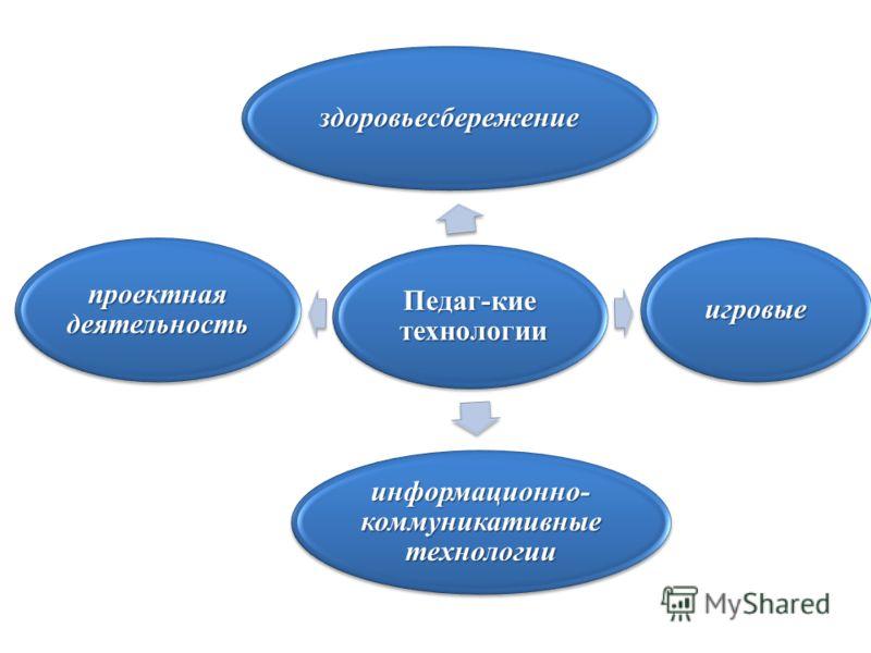 Педаг-кие технологии здоровьесбережение игровые информационно- коммуникативные технологии проектная деятельность