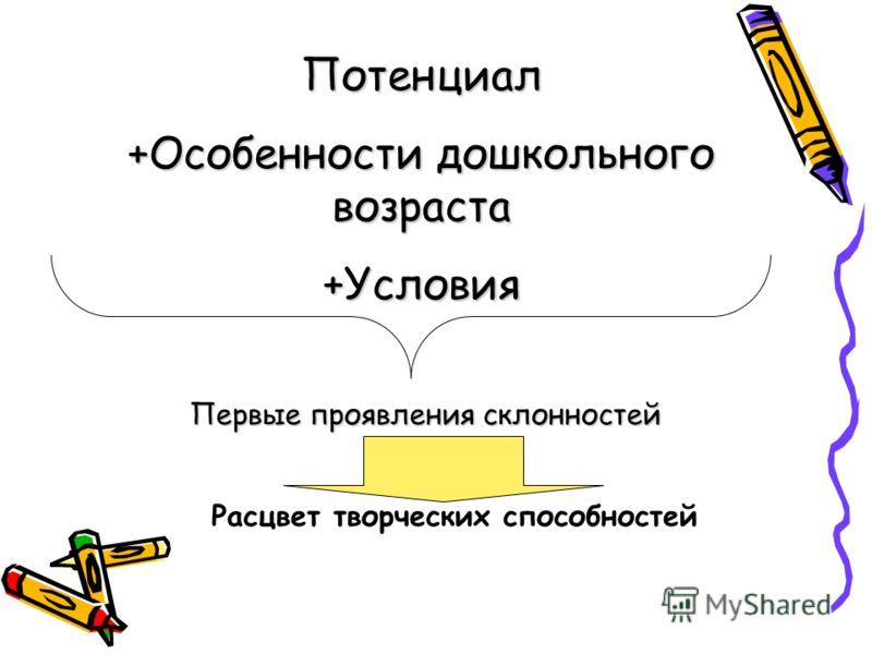 Потенциал +Особенности дошкольного возраста +Условия Первые проявления склонностей Расцвет творческих способностей