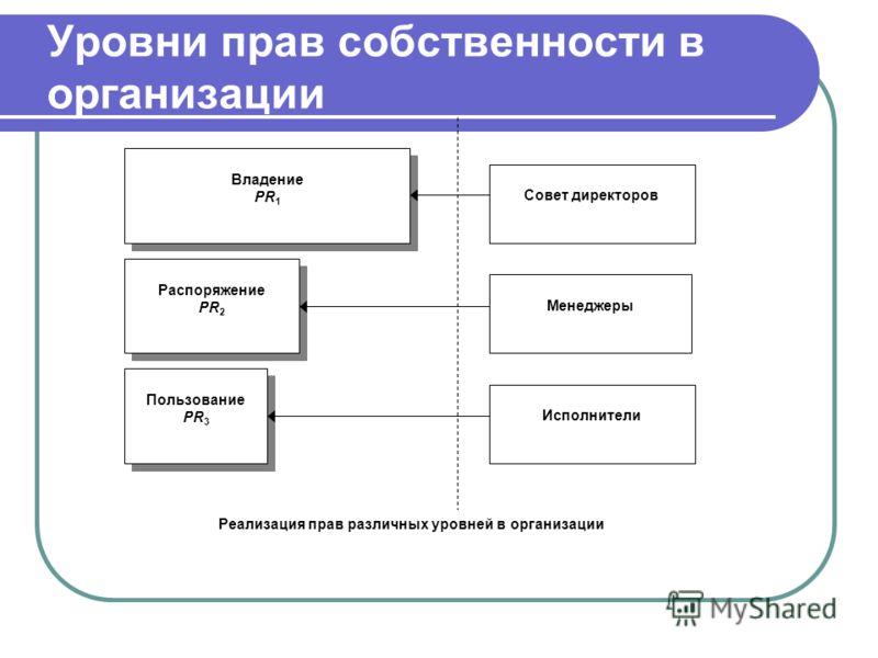 Уровни прав собственности в организации Владение PR 1 Владение PR 1 Распоряжение PR 2 Распоряжение PR 2 Пользование PR 3 Пользование PR 3 Совет директоров Менеджеры Исполнители Реализация прав различных уровней в организации