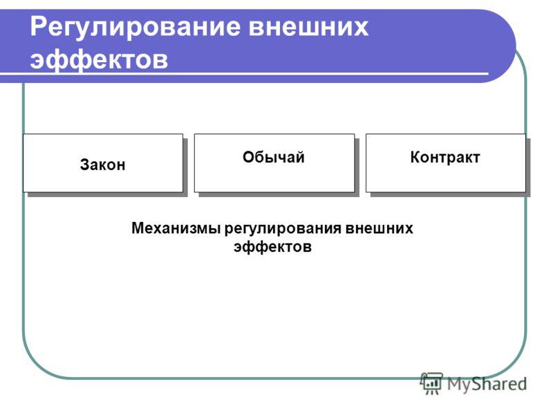 Закон Обычай Контракт Механизмы регулирования внешних эффектов Регулирование внешних эффектов
