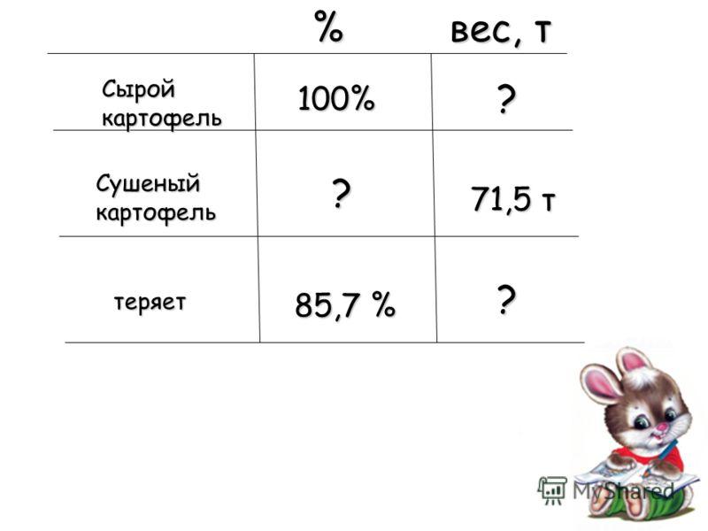 % вес, т Сырой картофель Сушеный картофель 100% ? ? 71,5 т теряет 85,7 % ?