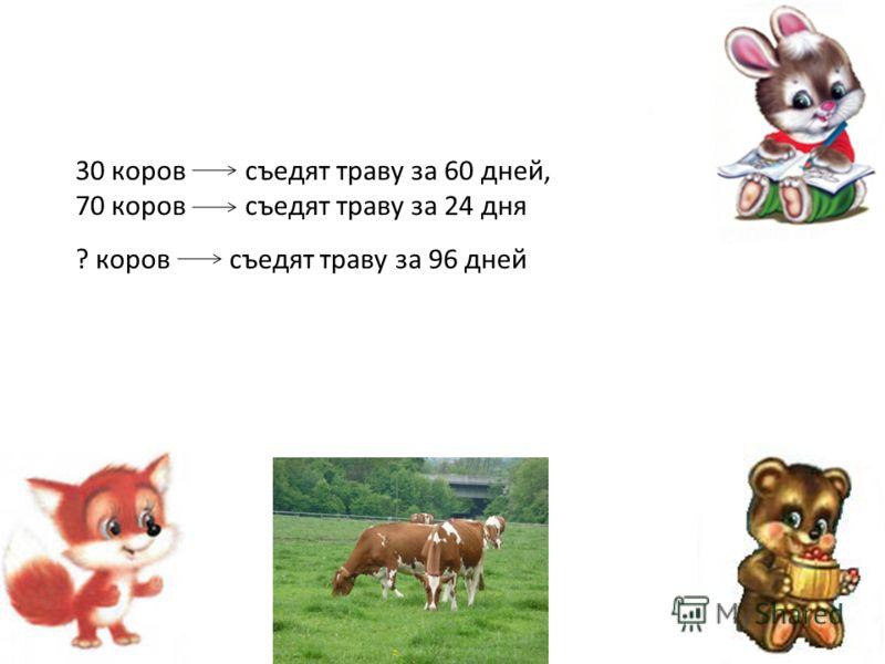 30 коров съедят траву за 60 дней, 70 коров съедят траву за 24 дня ? коров съедят траву за 96 дней
