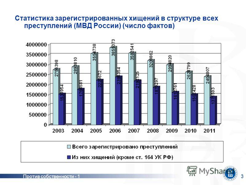 Статья 159 УК РФ «Мошенничество положения закона и практика