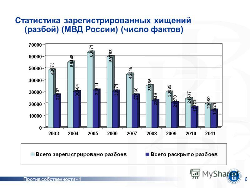 Против собственности - 16 Статистика зарегистрированных хищений (разбой) (МВД России) (число фактов)