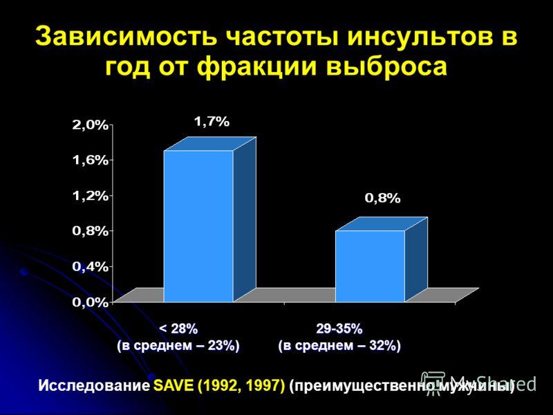 Зависимость частоты инсультов в год от фракции выброса Исследование SAVE (1992, 1997) (преимущественно мужчины) 29-35% (в среднем – 32%) < 28% (в среднем – 23%)