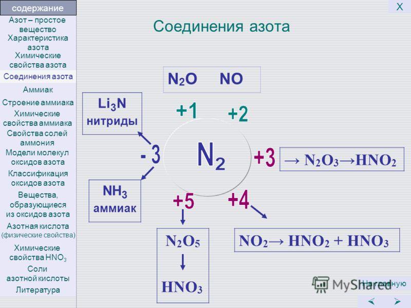Соединения азота N 2 O NO N 2 O 3 HNO 2 NO 2 HNO 2 + HNO 3 N 2 O 5 HNO 3 На главную Х Li 3 N нитриды NH 3 аммиак Литература Соли азотной кислоты Химические свойства HNO 3 Азотная кислота (физические свойства) Вещества, образующиеся из оксидов азота К