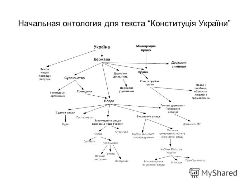 Начальная онтология для текста Конституція України