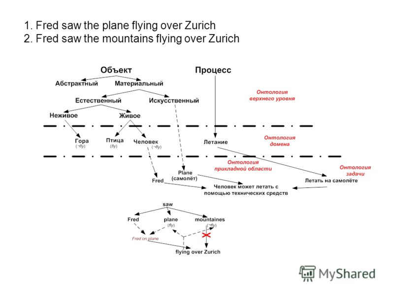 1. Fred saw the plane flying over Zurich 2. Fred saw the mountains flying over Zurich