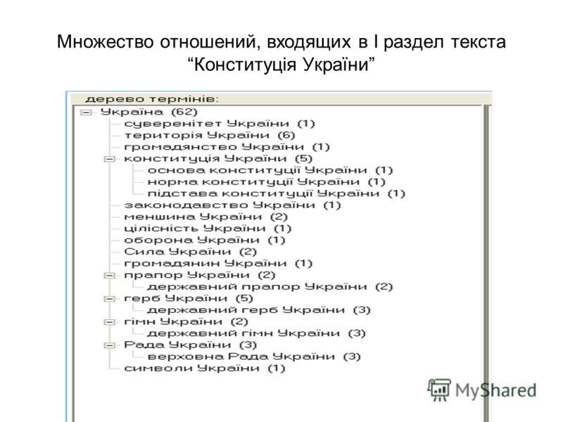 Множество отношений, входящих в I раздел текстаКонституція України