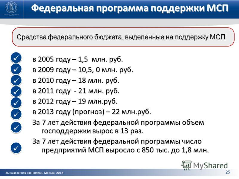 Высшая школа экономики, Москва, 2012 Федеральная программа поддержки МСП в 2005 году – 1,5 млн. руб. в 2009 году – 10,5, 0 млн. руб. в 2010 году – 18 млн. руб. в 2011 году - 21 млн. руб. в 2012 году – 19 млн.руб. в 2013 году (прогноз) – 22 млн.руб. З