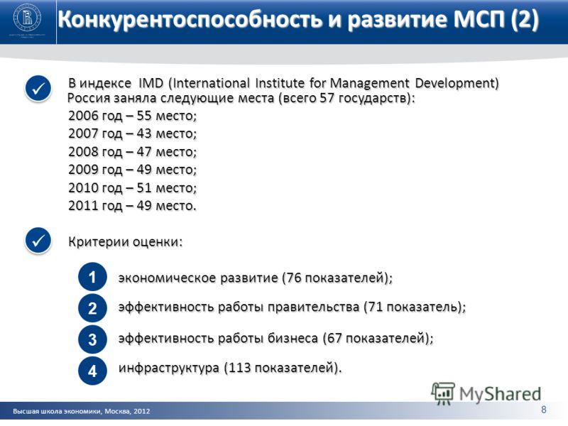 Высшая школа экономики, Москва, 2012 Конкурентоспособность и развитие МСП (2) В индексе IMD (International Institute for Management Development) Россия заняла следующие места (всего 57 государств): 2006 год – 55 место; 2007 год – 43 место; 2008 год –