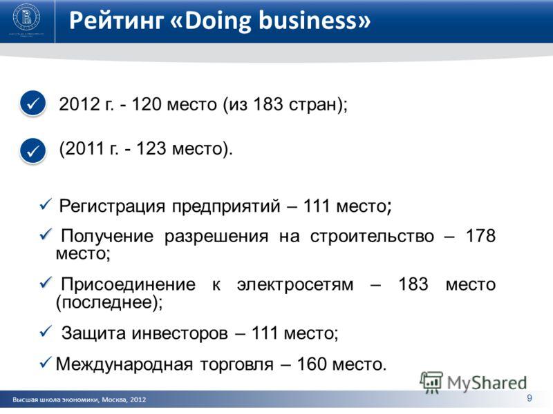 Высшая школа экономики, Москва, 2012 Рейтинг «Doing business» 2012 г. - 120 место (из 183 стран); (2011 г. - 123 место). Регистрация предприятий – 111 место ; ; Получение разрешения на строительство – 178 место; Присоединение к электросетям – 183 мес