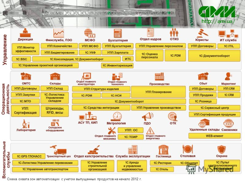 Схема охвата зон автоматизации с учетом выпущенных продуктов на начало 2012 г.