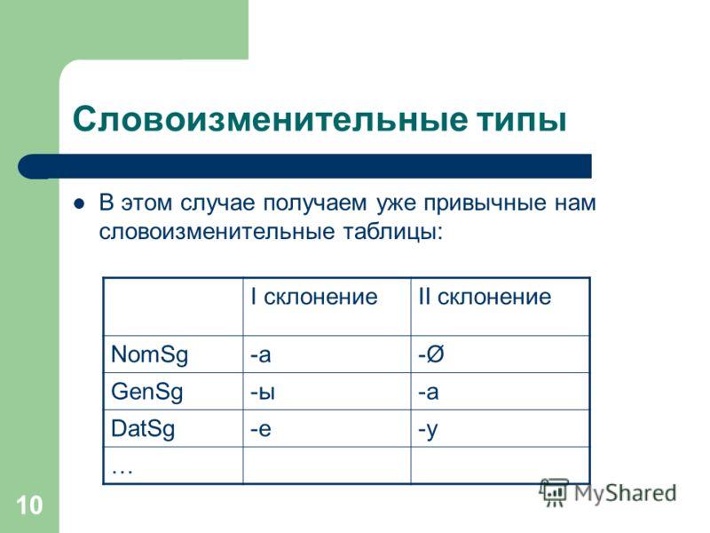 10 Словоизменительные типы В этом случае получаем уже привычные нам словоизменительные таблицы: I склонениеII склонение NomSg-а-а-Ø-Ø GenSg-ы-а DatSg-е-у …
