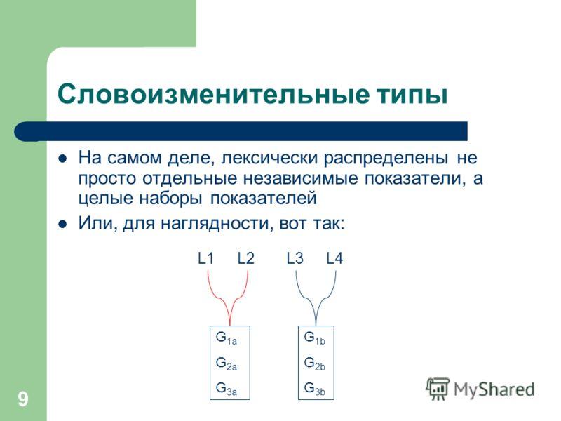 9 Словоизменительные типы На самом деле, лексически распределены не просто отдельные независимые показатели, а целые наборы показателей Или, для наглядности, вот так: L1L1L2L3L4 G1aG2aG3aG1aG2aG3a G1bG2bG3bG1bG2bG3b