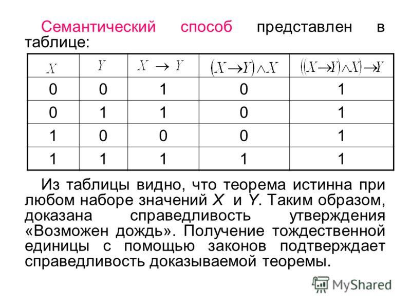 Семантический способ представлен в таблице: Из таблицы видно, что теорема истинна при любом наборе значений Х и Y. Таким образом, доказана справедливость утверждения «Возможен дождь». Получение тождественной единицы с помощью законов подтверждает спр