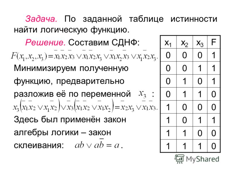 Задача. По заданной таблице истинности найти логическую функцию. Решение. Составим СДНФ: Минимизируем полученную функцию, предварительно разложив её по переменной : Здесь был применён закон алгебры логики – закон склеивания:. х1х1 х2х2 х3х3 F 0001 00