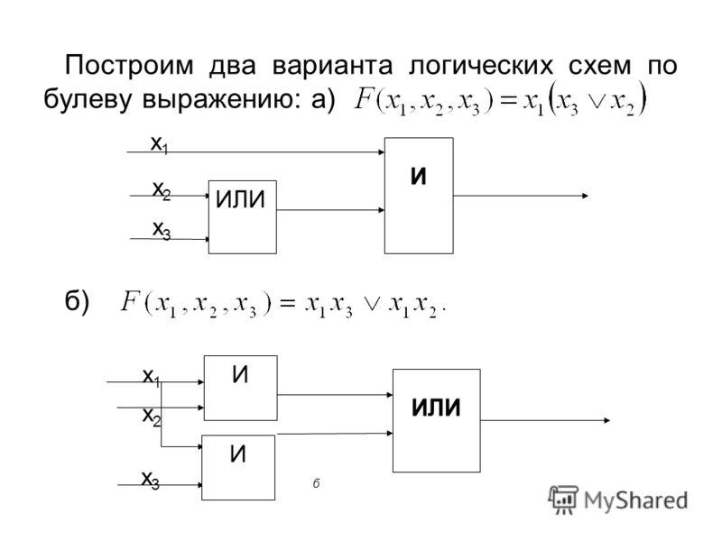 х2х2 Построим два варианта логических схем по булеву выражению: а) б) х3х3 х2х2 х1х1 ИЛИ И б х3х3 х1х1 И И