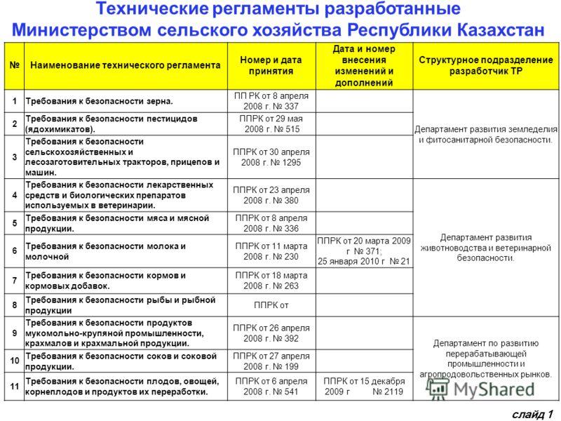 Технические регламенты разработанные Министерством сельского хозяйства Республики Казахстан Наименование технического регламента Номер и дата принятия Дата и номер внесения изменений и дополнений Структурное подразделение разработчик ТР 1Требования к