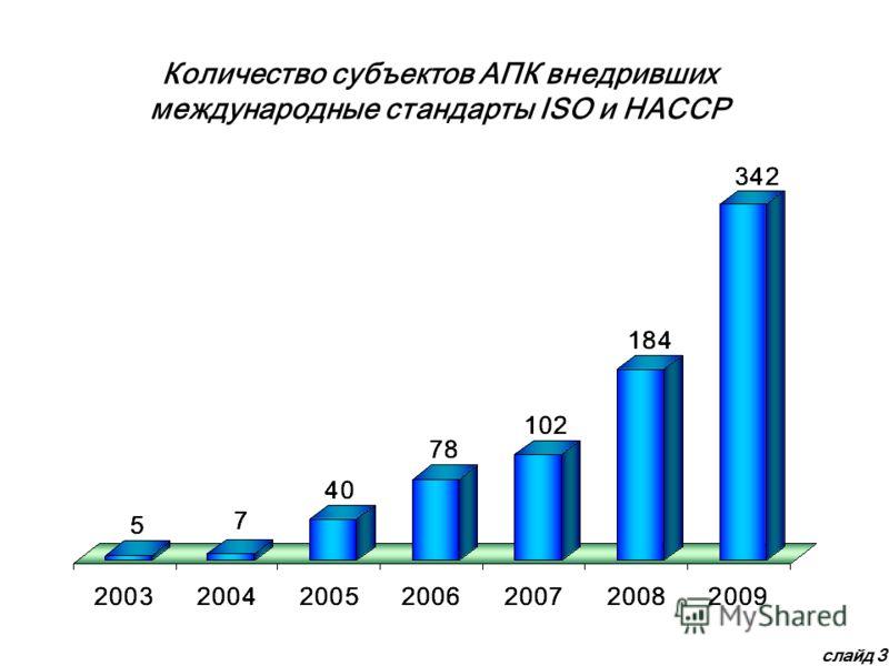 Количество субъектов АПК внедривших международные стандарты ISO и HACСP слайд 3