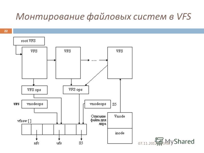 Монтирование файловых систем в VFS 07.11.2012 0:25:31 22