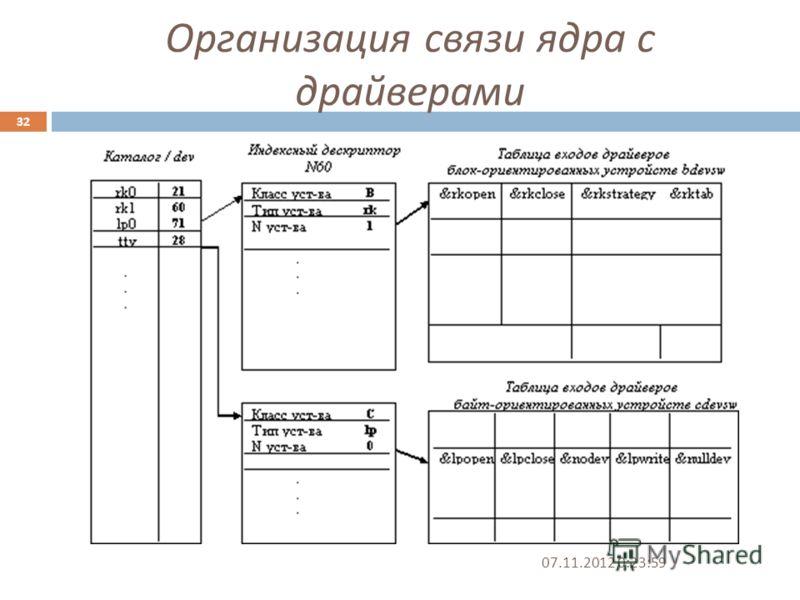 Организация связи ядра с драйверами 07.11.2012 0:25:31 32