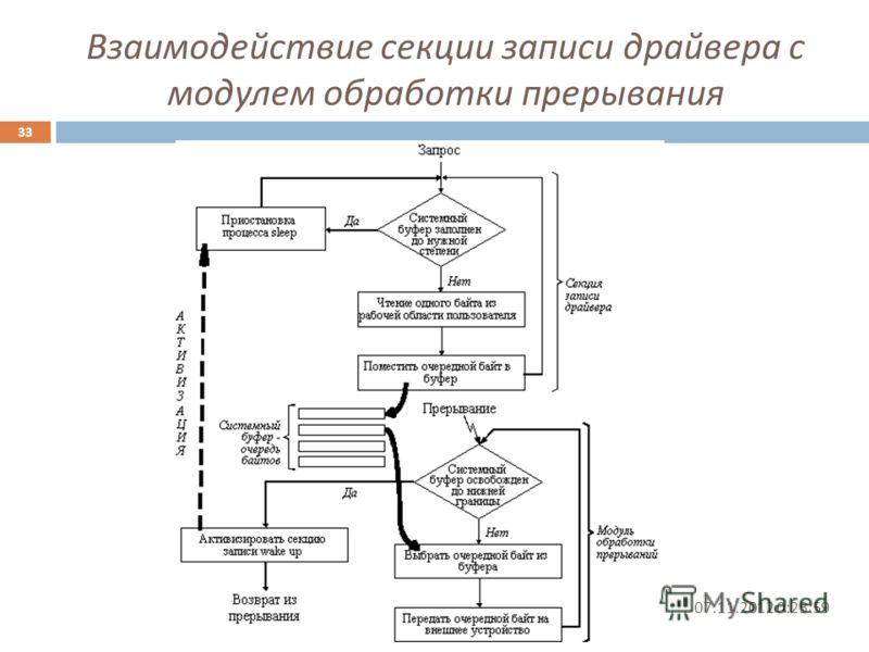 Взаимодействие секции записи драйвера с модулем обработки прерывания 07.11.2012 0:25:31 33